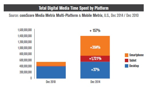 A graph from ComScore showing that Internet usage from mobile devices exceeds desktop computers.